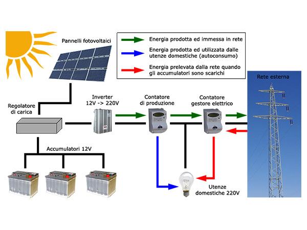 Fotovoltaico-con-accumulo-di-energia-bologna